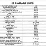 2.3 Chargeable Waste Chart
