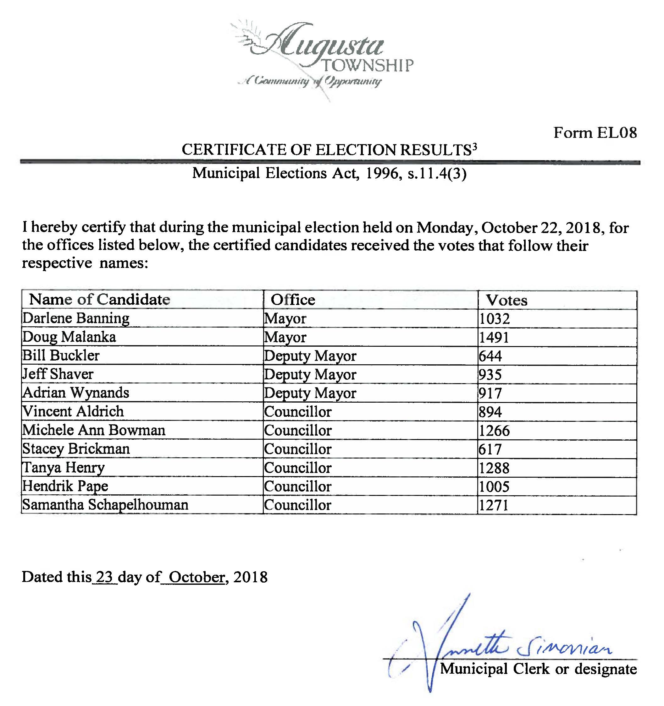 list of candidates and number of votes collected by each