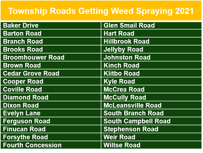 list of all roads in the township getting sprayed in 2021