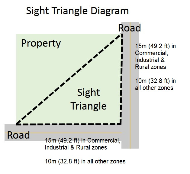 Sight Triangle Diagram