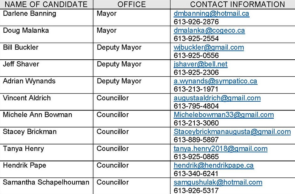 list of candidates with their email addresses and phone numbers