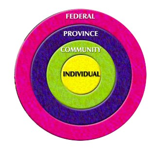 rings showing each level of responsibility - federal, provincial, community and individual