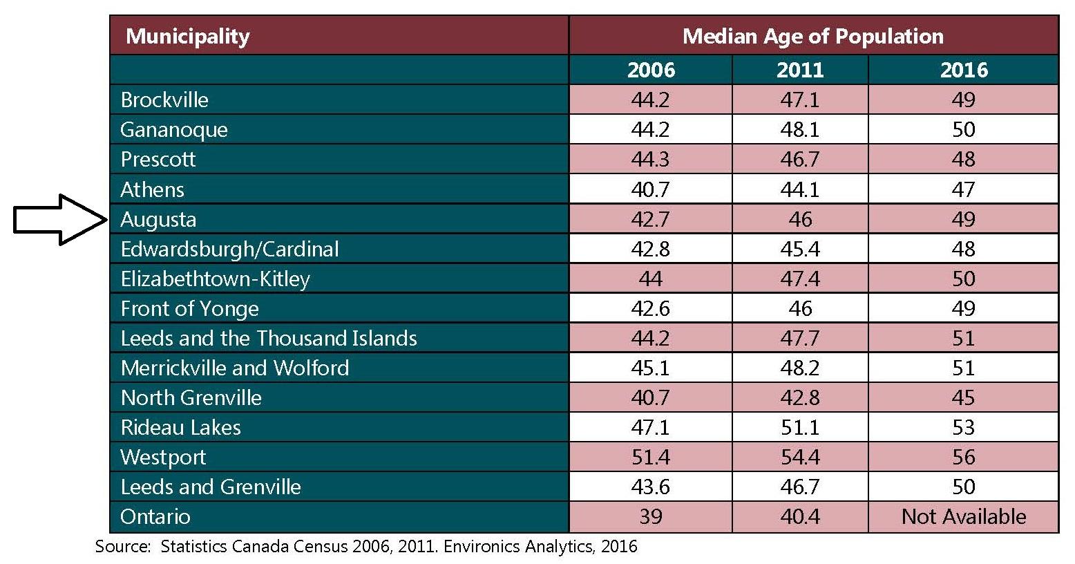 Median & Average Age of Population (2006, 2011, 206) Chart