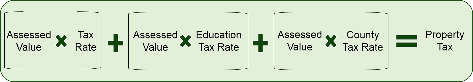 [assessed value x tax rate] + [assessed value x education tax rate + [assessed value x county tax rate] = property tax